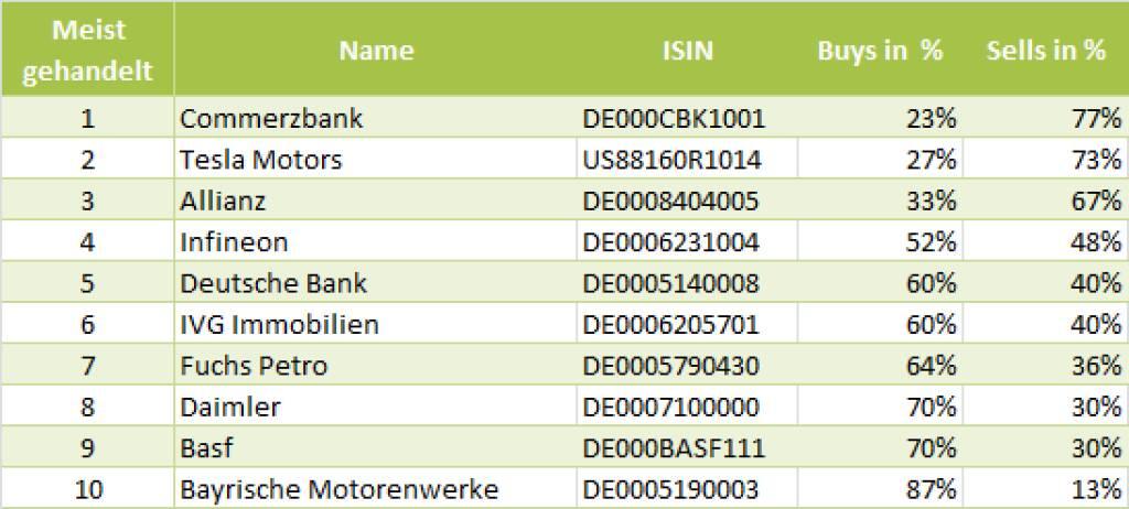 wikifolio-View 28.5.: Die Gesamtübersicht mit Commerzbank meistgehandelt (28.05.2013)