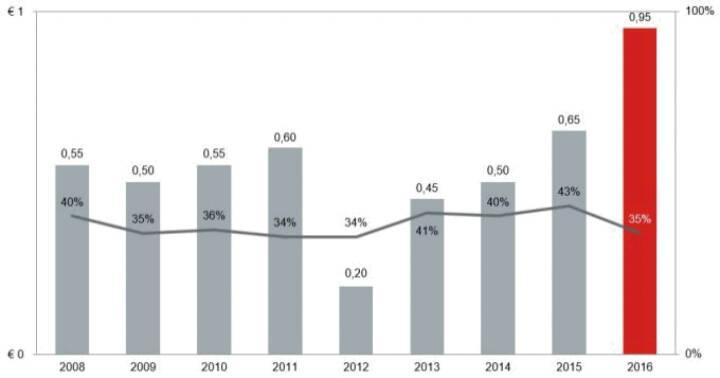 Strabag: Das beim Börsengang gegebene Versprechen an die Aktionärinnen und Aktionäre, stets zwischen 30 % und 50 % des Konzernergebnisses in Form einer Dividende auszuschütten, wurde in jedem Jahr eingehalten. 2017 wurde mit € 0,95 je Aktie sogar eine Rekorddividende ausgezahlt. Die durchschnittliche Ausschüttungsquote der vergangenen zehn Jahre lag bei 38 %, die Dividendenrendite bei 2,6 %. Grafik: Strabag