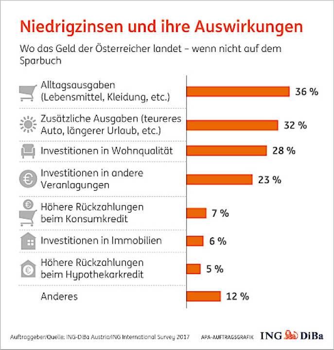 ING-Diba mit Umfrage zu Spargewohnheiten: Jeder Zweite ärgert sich über Niedrigzinsen und ändert Spargewohnheiten; Grafik: APA/ING Diba
