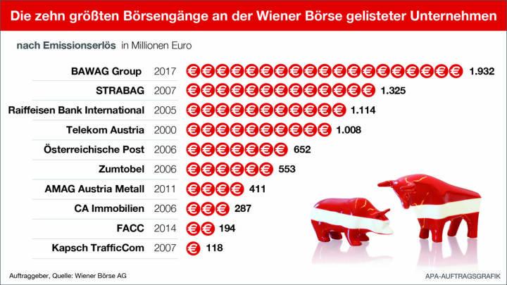 Infografik der Top 10 Börsengänge in Wien, Stand Oktober 2017; Quelle: APA/Wiener Börse