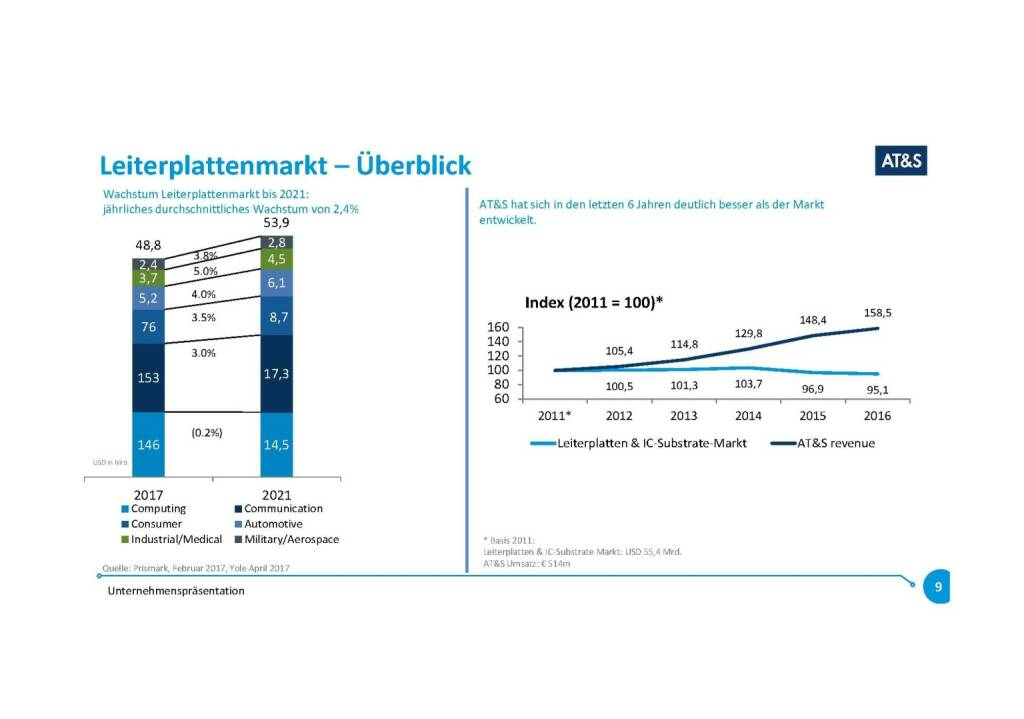 Präsentation AT&S - Leiterplattenmarkt (07.11.2017)
