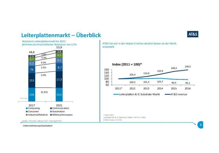 Präsentation AT&S - Leiterplattenmarkt
