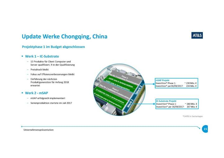 Präsentation AT&S - Update Werke Chongqing