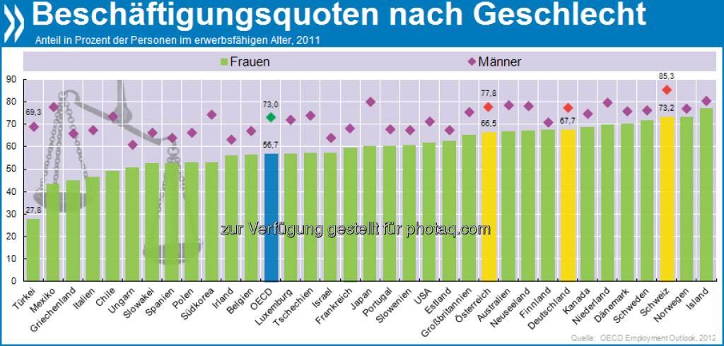 Working Girl: In der Schweiz und den nordischen Ländern verdienen über 70 Prozent der Frauen im erwerbsfähigen Alter ihr eigenes Geld, in der Türkei sind es 28 Prozent. Mehr unter http://bit.ly/16oBjTX (OECD Factbook 2013, S. 131), © OECD (29.05.2013)