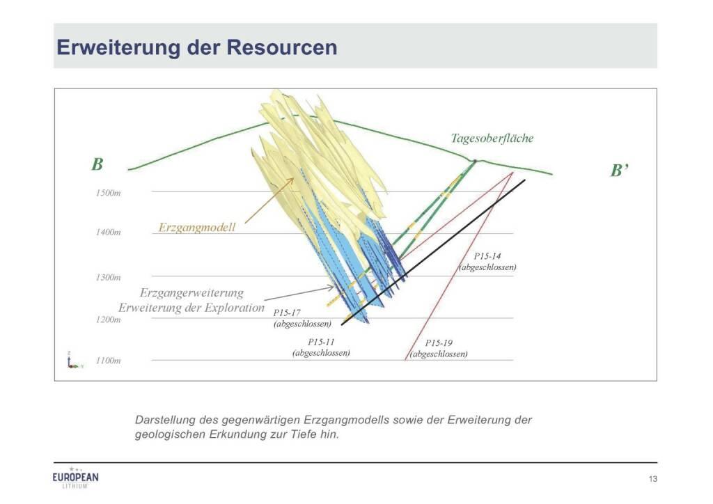 Präsentation European Lithium - Erweiterung der Ressourcen (07.11.2017)
