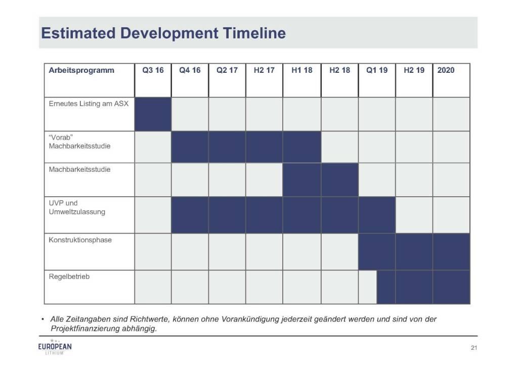 Präsentation European Lithium - Timeline (07.11.2017)