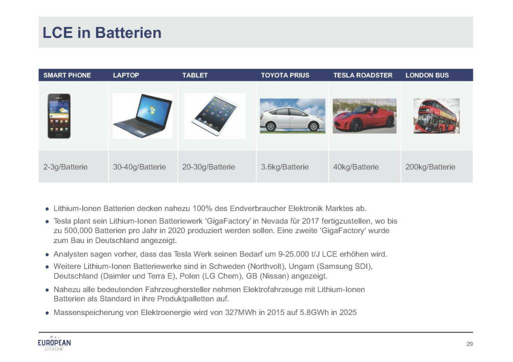 Präsentation European Lithium - LCE in Batterien (07.11.2017)