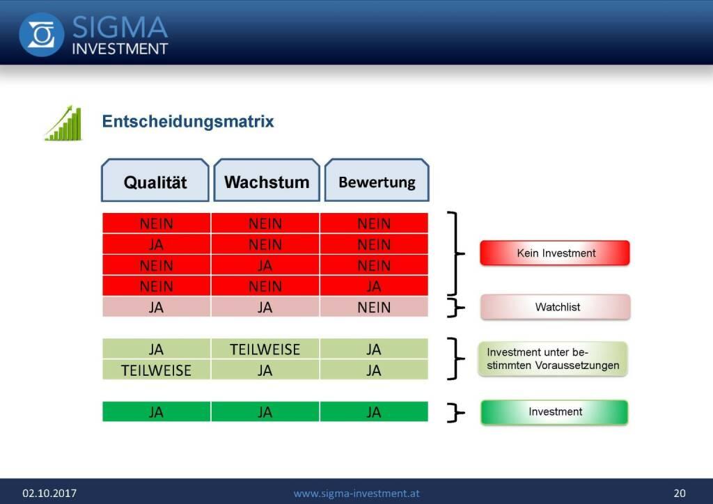 Präsentation Sigma Alfa European Opportunities Fonds - Entscheidungsmatrix (07.11.2017)