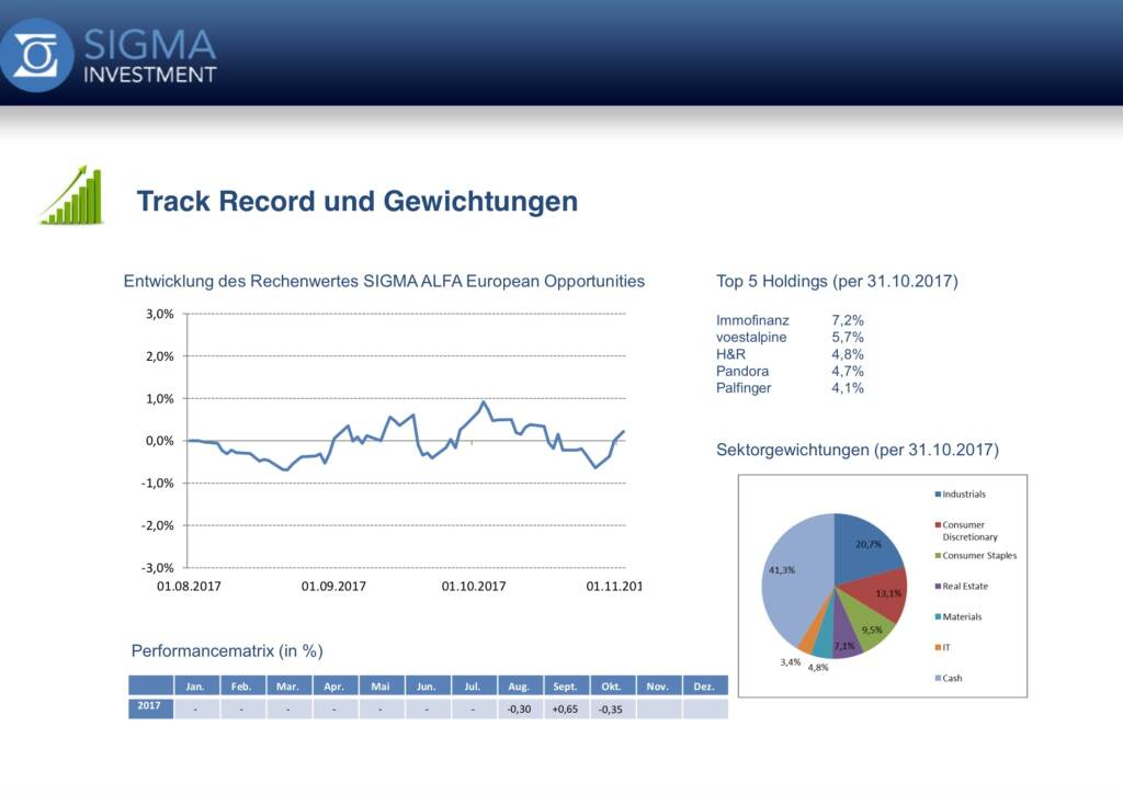 Präsentation Sigma Alfa European Opportunities Fonds - Track Record (07.11.2017)