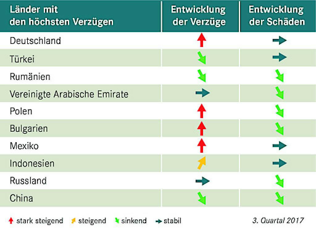Acredia veröffentlicht für das dritte Quartal 2017 die Top 10 Exportländer mit den höchsten Zahlungsverzügen gegenüber ihren Versicherungsnehmern. Nach über einem Jahr ist Deutschland wieder auf der Liste der Top 10 Länder mit den höchsten Zahlungsverzügen zu finden. Auf Platz eins hat Deutschland die Großinsolvenz eines deutschen Küchenherstellers im dritten Quartal 2017 katapultiert. Credit: Acredia, © Aussender (08.11.2017)