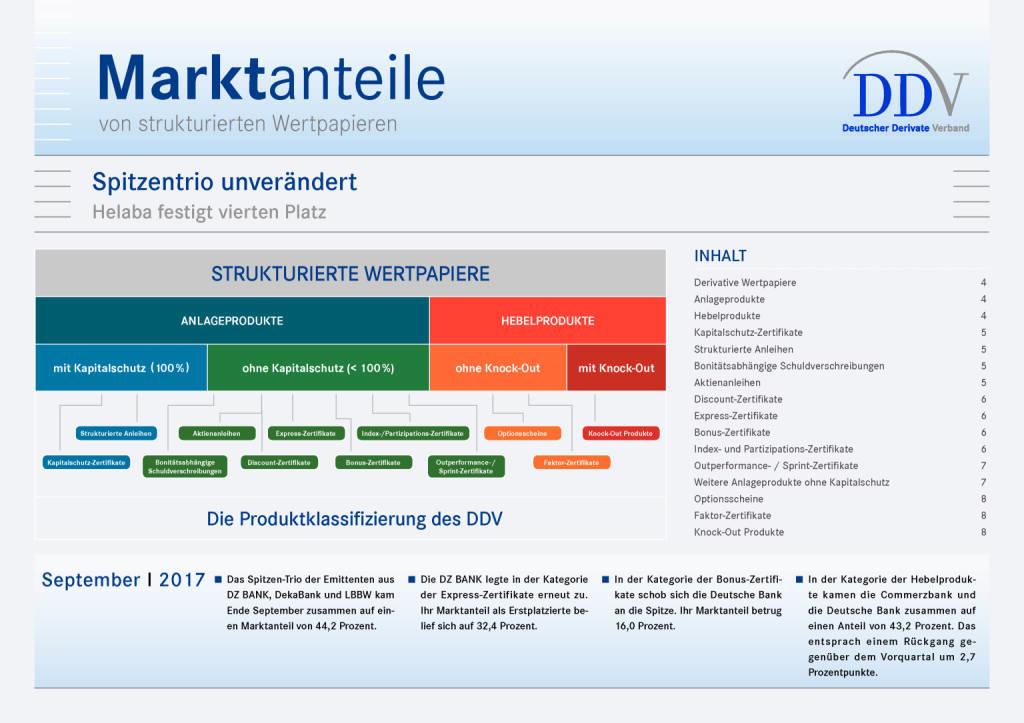 Zertifikatemarkt Deutschland: DZ Bank vor DekaBank und LBBW, Seite 1/8, komplettes Dokument unter http://boerse-social.com/static/uploads/file_2389_zertifikatemarkt_deutschland_dz_bank_vor_dekabank_und_lbbw.pdf (10.11.2017)