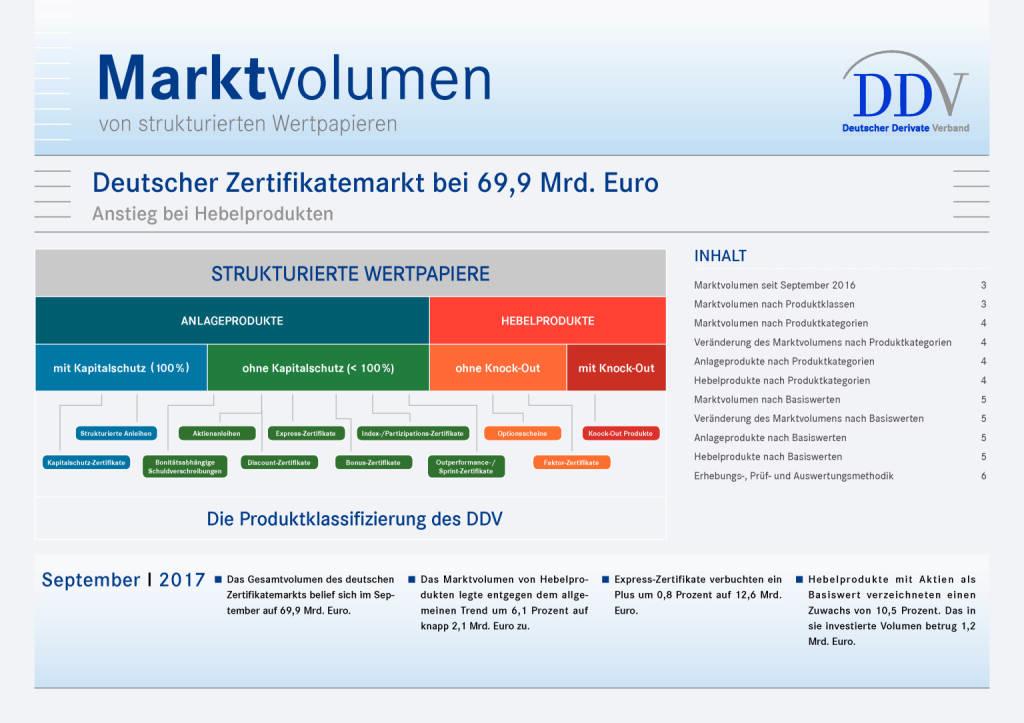 Deutscher Zertifikatemarkt fällt wieder unter die 70-Milliarden-Euro-Marke, Seite 1/6, komplettes Dokument unter http://boerse-social.com/static/uploads/file_2388_deutscher_zertifikatemarkt_fallt_wieder_unter_die_70-milliarden-euro-marke.pdf (10.11.2017)