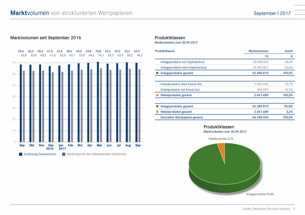 Deutscher Zertifikatemarkt fällt wieder unter die 70-Milliarden-Euro-Marke, Seite 3/6, komplettes Dokument unter http://boerse-social.com/static/uploads/file_2388_deutscher_zertifikatemarkt_fallt_wieder_unter_die_70-milliarden-euro-marke.pdf (10.11.2017)