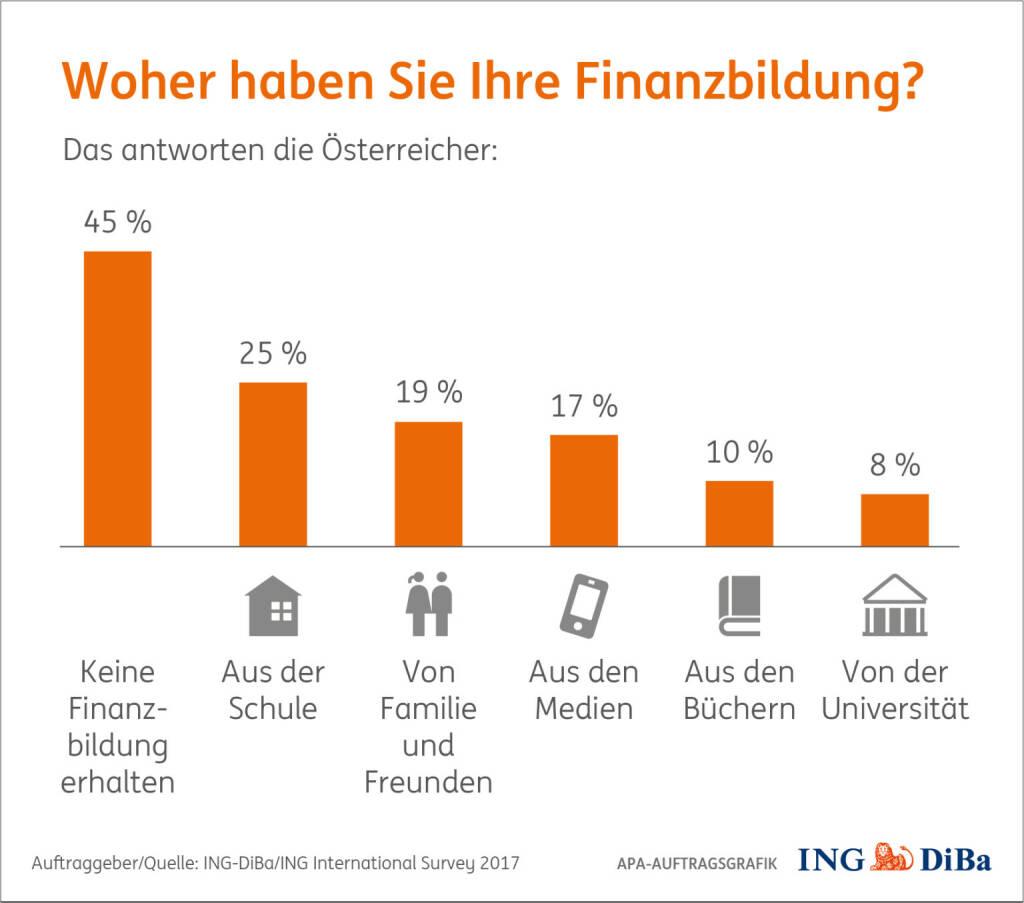 Umfrage im Auftrag der ING-DiBa: Nahezu jeder zweite Österreicher (45%) gibt an, keine Finanzbildung erhalten zu haben, Schulen sind gefordert, mehr Finanzwissen zu vermitteln, markante Defizite bei Pflichtschulabgängern; Quelle: ING/APA, © Aussender (14.11.2017)