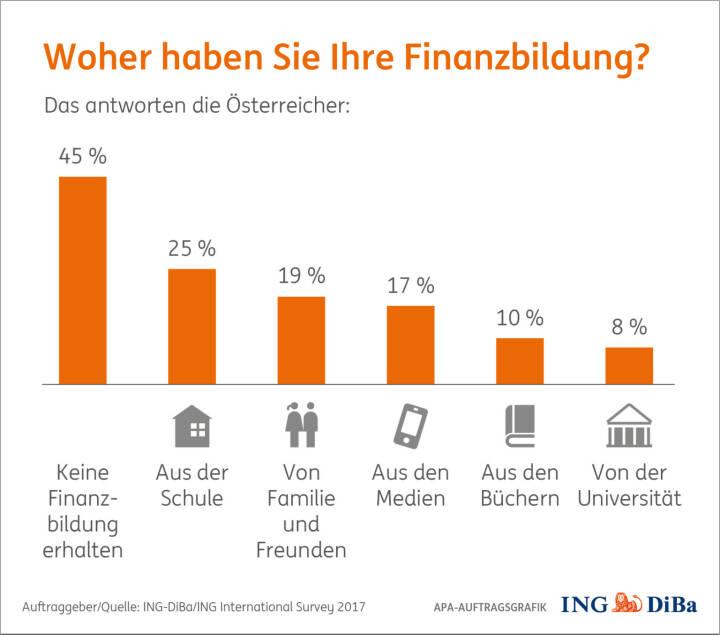 Umfrage im Auftrag der ING-DiBa: Nahezu jeder zweite Österreicher (45%) gibt an, keine Finanzbildung erhalten zu haben, Schulen sind gefordert, mehr Finanzwissen zu vermitteln, markante Defizite bei Pflichtschulabgängern; Quelle: ING/APA