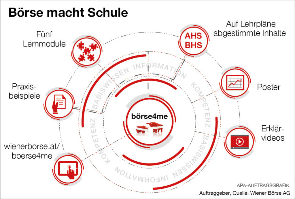 Infografik Börse macht Schule; Quelle: Wiener Börse, © Aussender (21.11.2017)