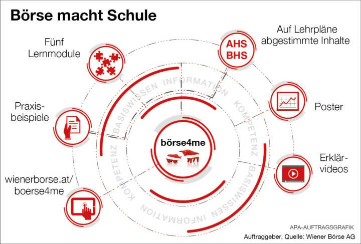 Infografik Börse macht Schule; Quelle: Wiener Börse