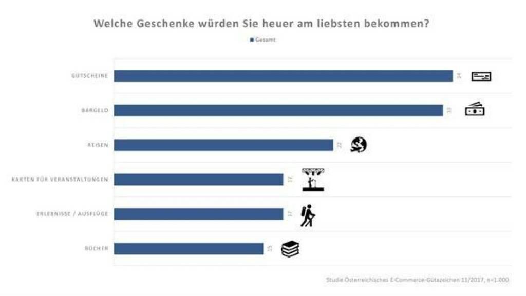Die aktuelle Studie des Österreichischen E-Commerce-Gütezeichen enthüllt die Wünsche der Österreicher/innen. Fast 80 Prozent der Österreicherinnen und Österreicher wollen heuer online Geschenke kaufen. Quelle: E-Commerce-Gütezeichen, © Aussender (24.11.2017)