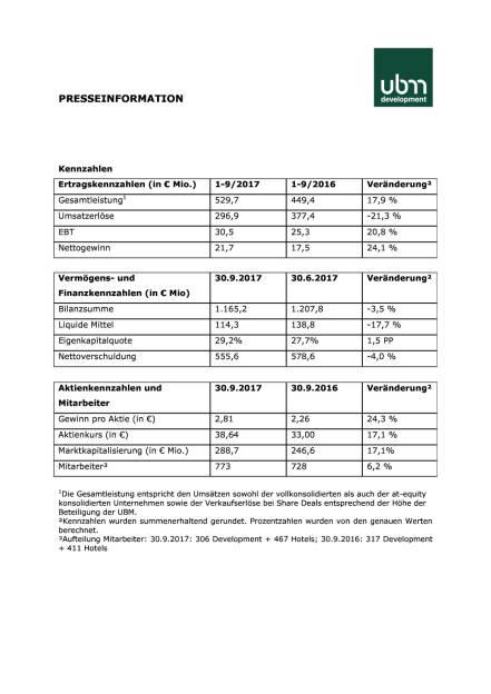 UBM: Q3 2017, Seite 3/4, komplettes Dokument unter http://boerse-social.com/static/uploads/file_2399_ubm_q3_2017.pdf (28.11.2017)