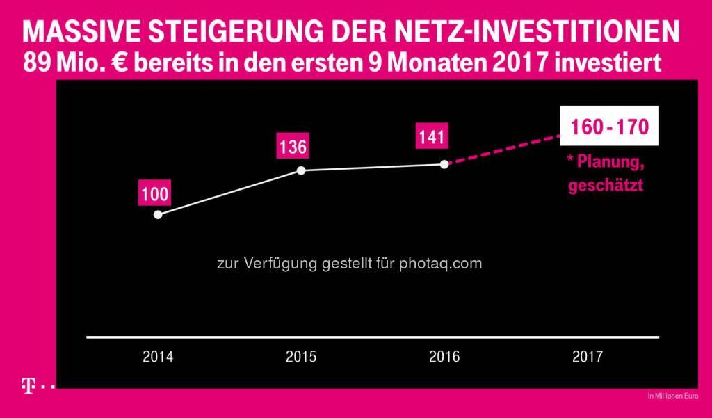 """T-Mobile: Connect: """"Sehr gut"""" für das T-Mobile-Netz (Fotocredit: T-Mobile), © Aussender (28.11.2017)"""