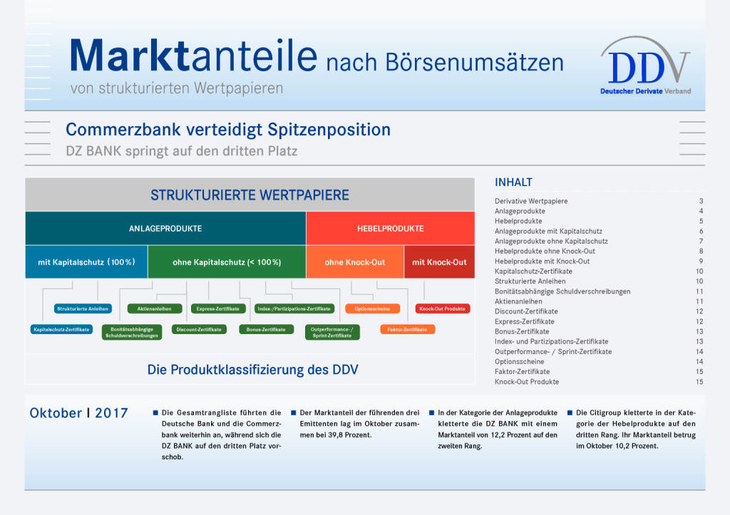 Zertifikatemarkt Deutschland: Commerzbank verteidigt Spitzenposition, Seite 1/15, komplettes Dokument unter http://boerse-social.com/static/uploads/file_2402_zertifikatemarkt_deutschland_commerzbank_verteidigt_spitzenposition.pdf (28.11.2017)