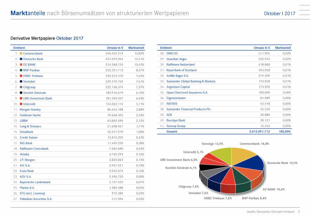Zertifikatemarkt Deutschland: Commerzbank verteidigt Spitzenposition, Seite 3/15, komplettes Dokument unter http://boerse-social.com/static/uploads/file_2402_zertifikatemarkt_deutschland_commerzbank_verteidigt_spitzenposition.pdf (28.11.2017)