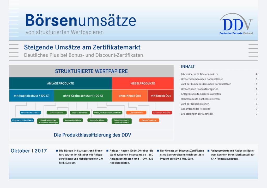 Deutschland: Steigende Umsätze am Zertifikatemarkt, Seite 1/9, komplettes Dokument unter http://boerse-social.com/static/uploads/file_2401_deutschland_steigende_umsatze_am_zertifikatemarkt.pdf (28.11.2017)