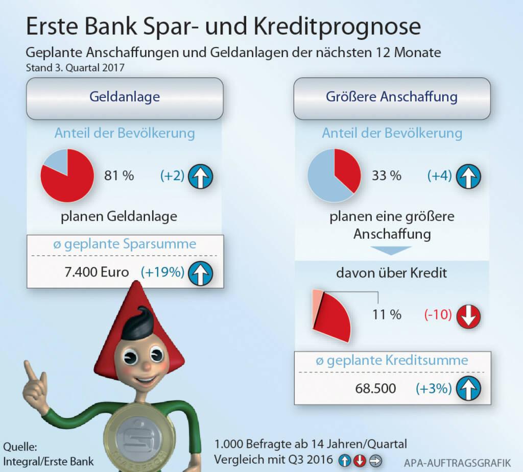 Die Österreicher wollen in den kommenden 12 Monaten wieder mehr Geld in Fonds anlegen. Das ist das Ergebnis einer Integral-Umfrage im Auftrag von Erste Bank und Sparkassen. Grafik: APA/Integral/Erste Bank, © Aussender (04.12.2017)
