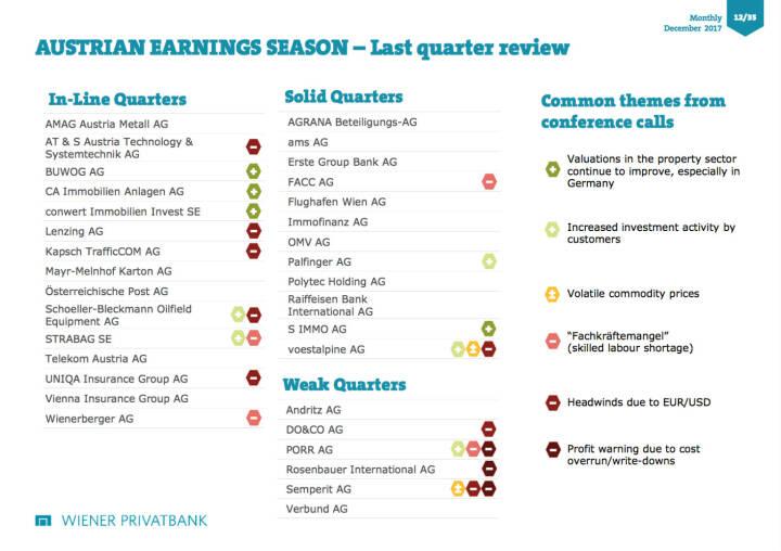 Wiener Privatbank zur Earnings Season in Wien