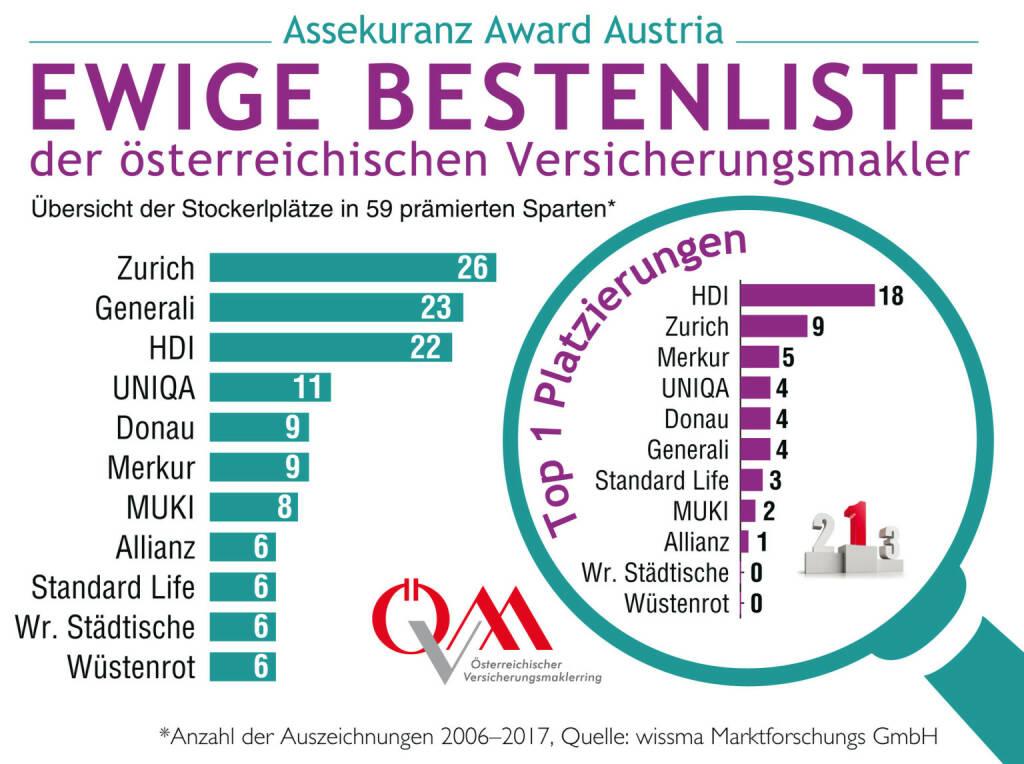 Der Assekuranz Award Austria (AAA) wird im kommenden Jahr zum zwölften Mal vergeben. Der Österreichische Versicherungsmaklerring (ÖVM) und die Marktforschungsgesellschaft wissma haben aus diesem Anlass eine ewige Bestenliste (Hall of Fame) der erfolgreichsten Awardgewinner erstellt. Laut Bestenliste haben die knapp 4.000 heimischen Versicherungsmakler/innen, die für die Bewertungen verantwortlich zeichnen, drei absolute Versicherungen als Favoriten: Zürich (mit bisher 26 Auszeichnungen), Generali mit 23 und HDI mit 22 Auszeichnungen. Mit einigem Respektabstand folgen UNIQA mit 11 Auszeichnungen, Donau und Merkur (je 9) sowie MUKI mit 8 Awards seit Beginn der Auszeichnungen 2006. Quelle: ÖVM, © Aussender (11.12.2017)