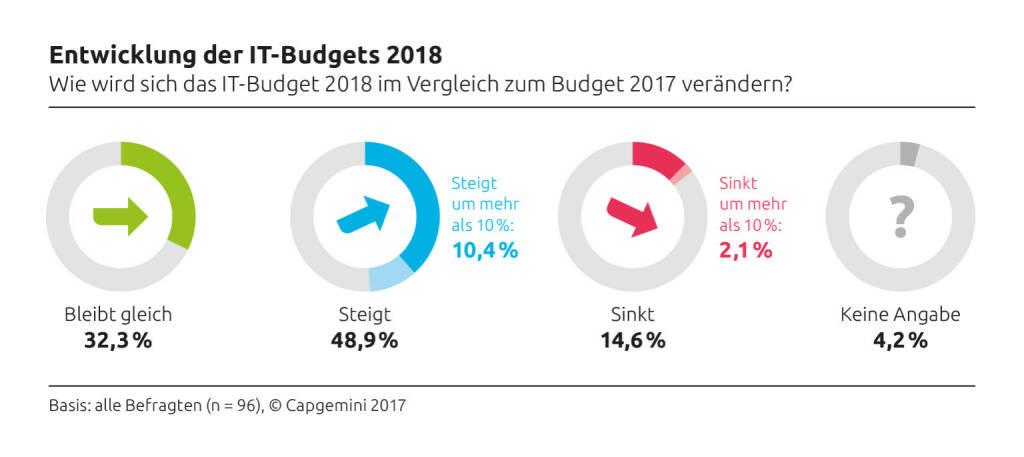 Im kommenden Jahr erhöht voraussichtlich knapp jedes zweite Unternehmen in Österreich, Deutschland und der Schweiz die IT-Budgets (48,9 %). Damit setzt sich der positive Trend der vergangenen 24 Monate bei den IT-Ausgaben fort, das zeigt ein Vorab-Ergebnis der jährlich im September und Oktober von Capgemini durchgeführten IT-Trends-Studie. Grafik 1: Entwicklung der IT-Budgets 2018; Bild: Capgemini, © Aussender (13.12.2017)