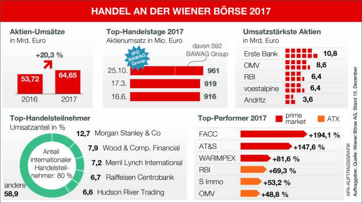 Infografik - Handel an der Wiener Börse 2017; Quelle: APA/Wiener Börse