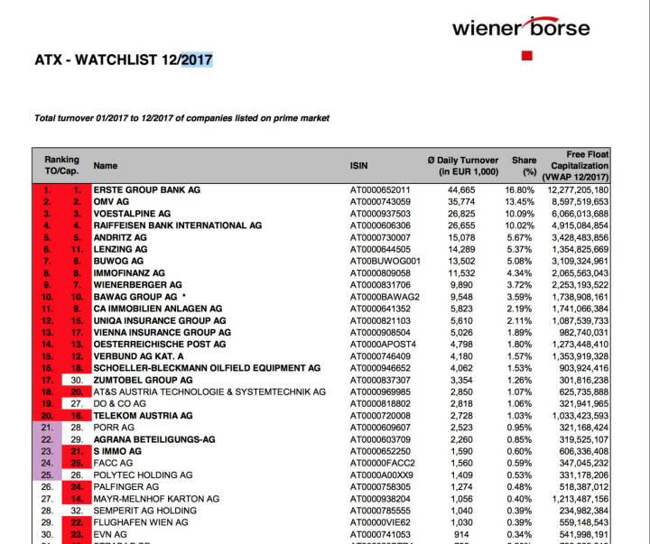 ATX-Beobachtungsliste 12/2017 https://www.wienerborse.at/en/indices/index-changes/atx-watchlist/?fileId=117321&c20294%5Bfile%5D=NCMMysbbxds%3D