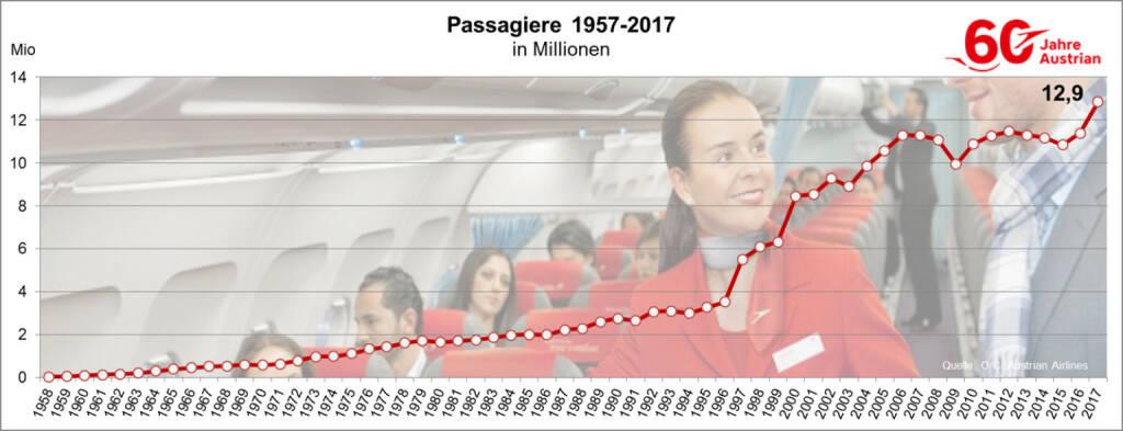 Austrian Airlines hat im Zeitraum Jänner bis Dezember 2017 rund 12,9 Millionen Passagiere befördert. Dies sind um rund 1,5 Millionen mehr Passagiere als im Vorjahr. Copyright: Austrian Airlines, © Aussender (10.01.2018)