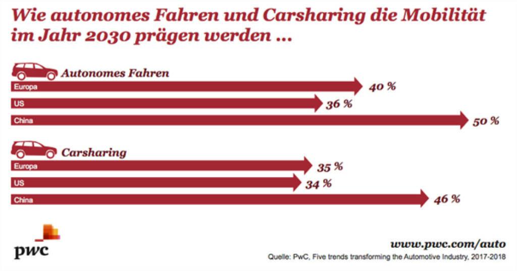 """PwC Studie: 2030 wird mehr als jeder dritte Kilometer mit """"Shared Driving"""" zurückgelegt; Credit: PwC, © Aussender (16.01.2018)"""