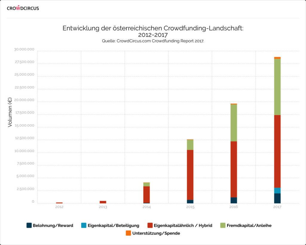 """Laut einer Analyse des unabhängigen Crowdfunding-Vergleichsportals """"CrowdCircus.com"""" konnten österreichische Crowdfunding-Plattformen im Kalenderjahr 2017 ein neues Rekordvolumen finanzieren und im Jahresvergleich um 46,8% zulegen. Mehr als 200 Projekte standen dem Schwarm dabei zur Verfügung. Quelle: CrowdCircus, © Aussender (29.01.2018)"""