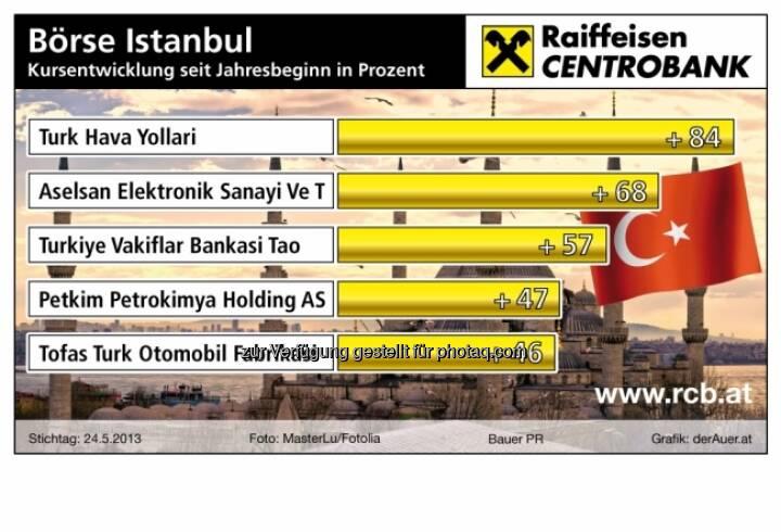 Börse Istanbul, die Besten 2013: Turk Hava, Aselsan Elektronik, Turkiye Vakiflar Bankasi Tao, Petkim Petrokimya Holding AS, Tofas Turk Otomobil Fabrikasi - Performance ytd (c) derAuer Grafik Buch Web