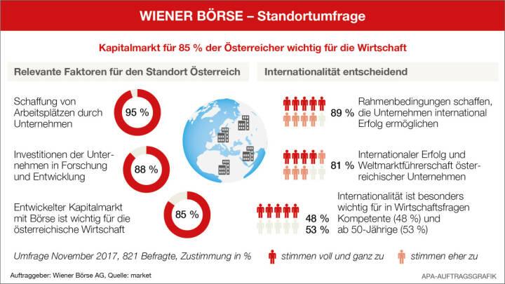 Wiener Börse Standortumfrage: Rund 90 % der Österreicher halten Arbeitsplätze, Forschung und Internationalität für wichtigste Faktoren für den Standort Österreich; Quelle: Wiener Börse/APA-Auftragsgrafik