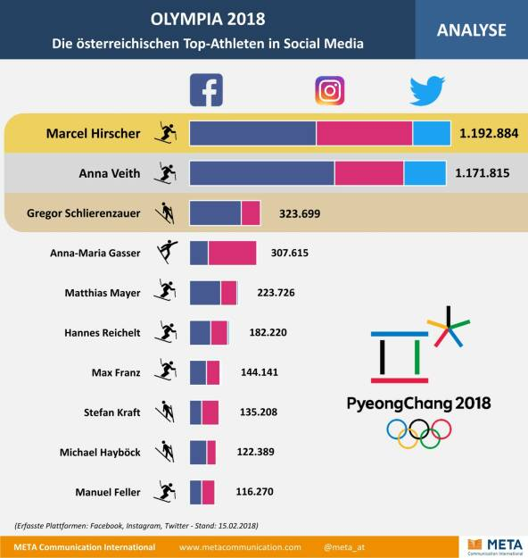 Meta Communication International GmbH: Olympia: Hirscher und Veith holen Social-Media-Gold; Fotocredit: META Communication International GmbH, © Aussender (19.02.2018)
