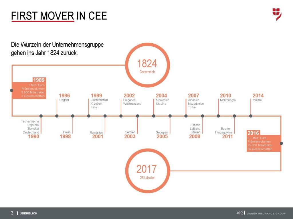VIG Unternehmenspräsentation - First Mover in CEE (20.02.2018)