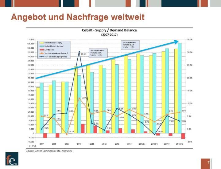 Präsentation FE Limited - Angebot und Nachfrage