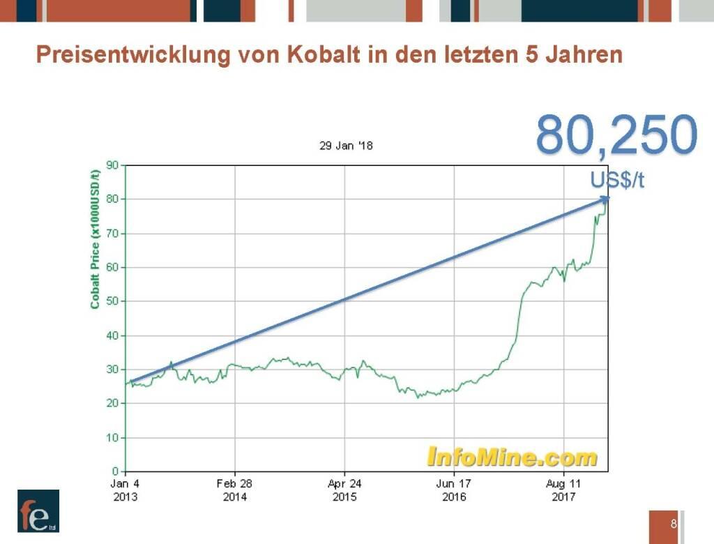 Präsentation FE Limited - Preisentwicklung (27.02.2018)