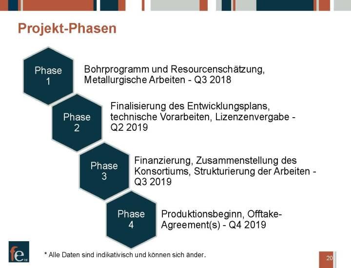 Präsentation FE Limited - Kasombo Projekt Projekt-Phasen