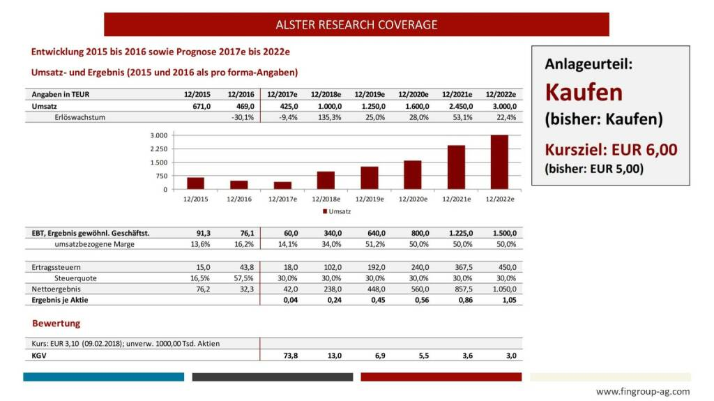 Präsentation FinGroup - Alster Research Coverage (27.02.2018)
