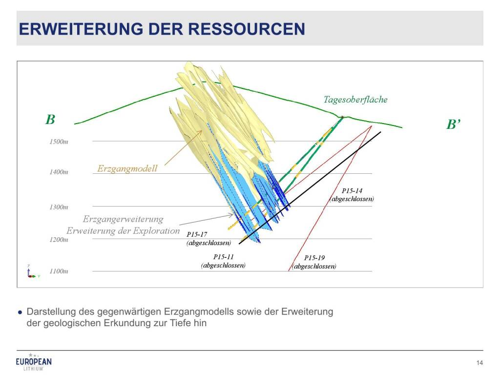 Präsentation European Lithium - Erweiterung der Ressourcen (27.02.2018)