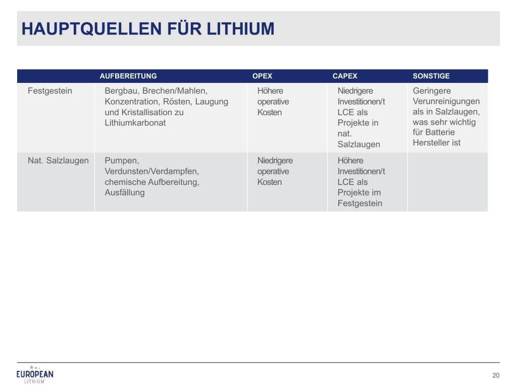 Präsentation European Lithium - Hauptquellen für Lithium (27.02.2018)