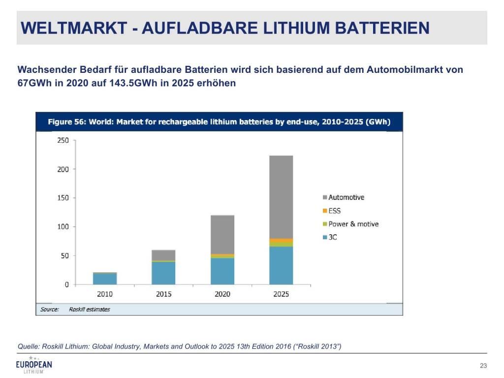 Präsentation European Lithium - Weltmarkt aufladbare Lithium Batterien (27.02.2018)