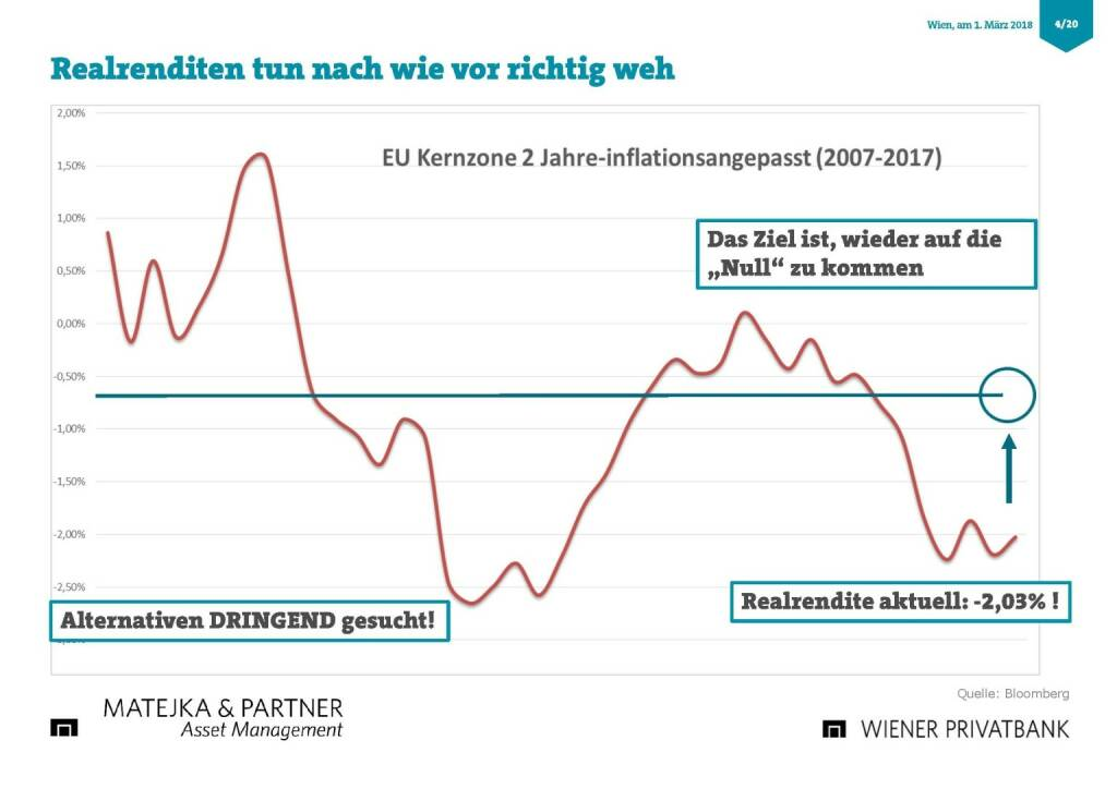 Präsentation Wiener Privatbank - Realrenditen (27.02.2018)