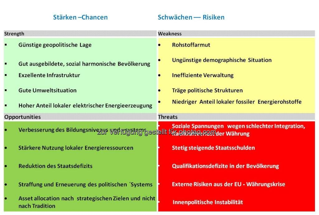 SWOT-Analyse für Österreich (by Klaus Woltron) (15.12.2012)