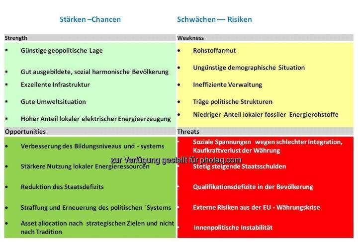 SWOT-Analyse für Österreich (by Klaus Woltron)